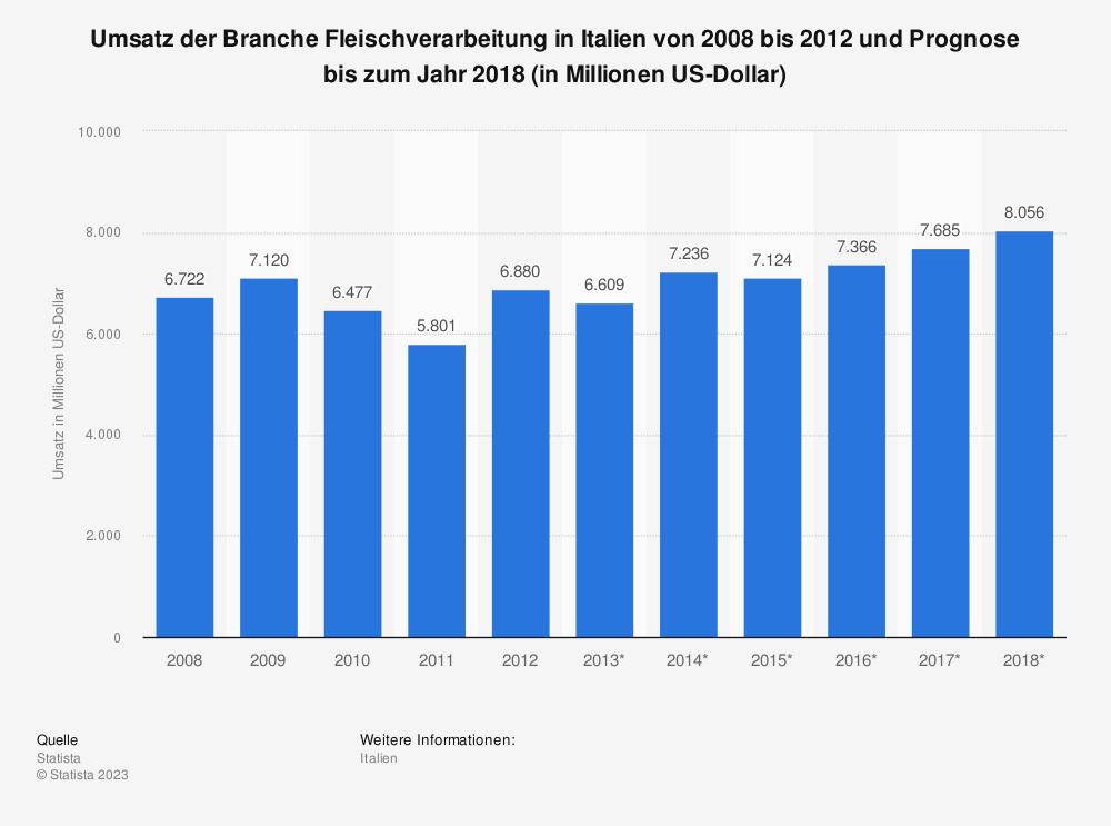 Statistik: Umsatz der Branche Fleischverarbeitung in Italien von 2008 bis 2012 und Prognose bis zum Jahr 2018 (in Millionen US-Dollar) | Statista