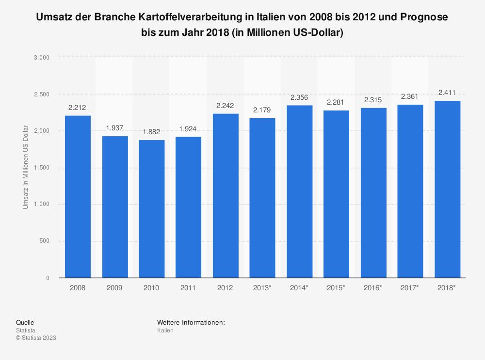 Statistik: Umsatz der Branche Kartoffelverarbeitung in Italien von 2008 bis 2012 und Prognose bis zum Jahr 2018 (in Millionen US-Dollar) | Statista