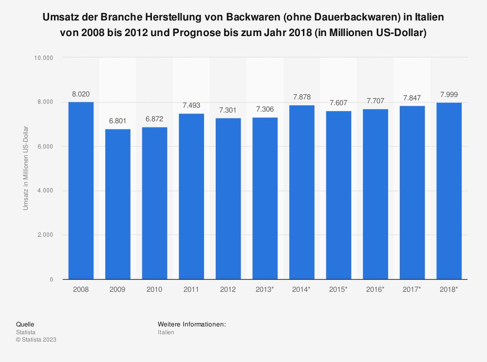 Statistik: Umsatz der Branche Herstellung von Backwaren (ohne Dauerbackwaren) in Italien von 2008 bis 2012 und Prognose bis zum Jahr 2018 (in Millionen US-Dollar) | Statista
