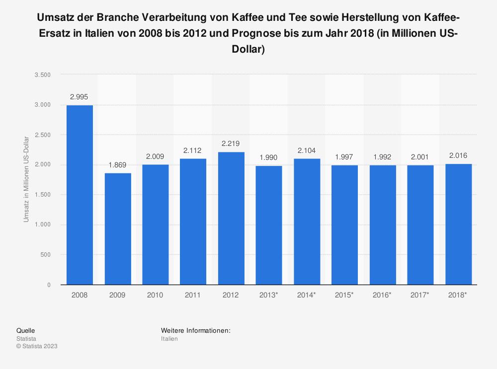 Statistik: Umsatz der Branche Verarbeitung von Kaffee und Tee sowie Herstellung von Kaffee-Ersatz in Italien von 2008 bis 2012 und Prognose bis zum Jahr 2018 (in Millionen US-Dollar) | Statista