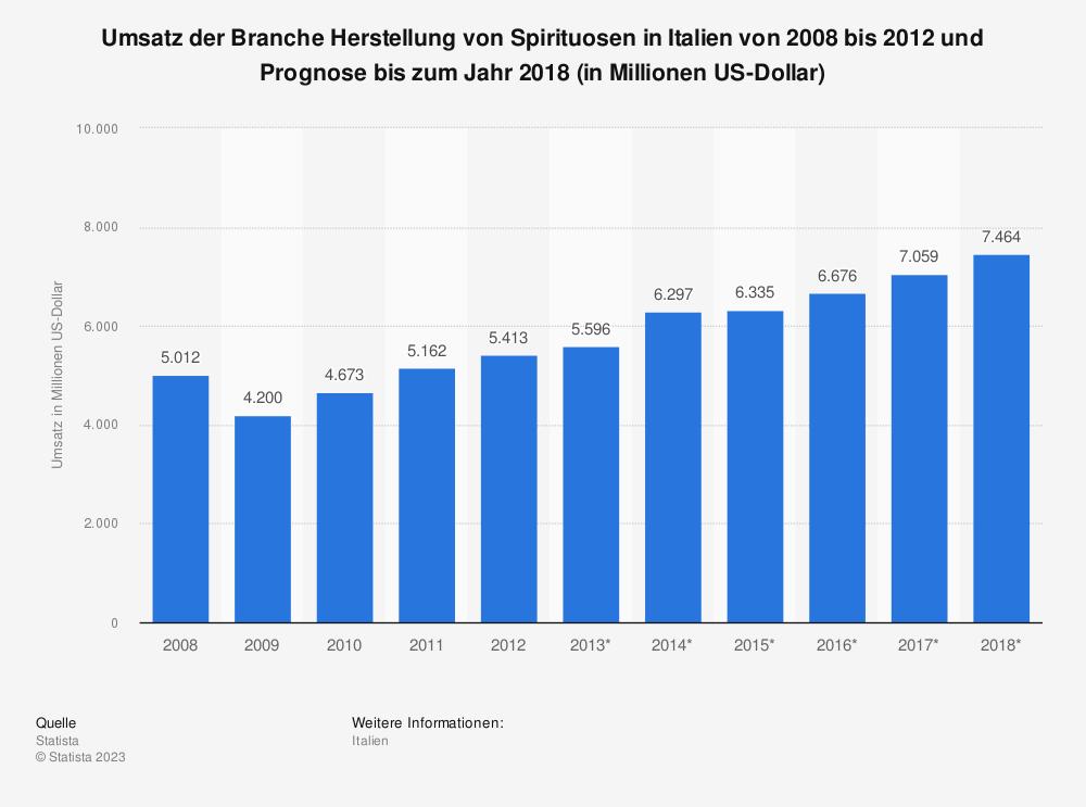 Statistik: Umsatz der Branche Herstellung von Spirituosen in Italien von 2008 bis 2012 und Prognose bis zum Jahr 2018 (in Millionen US-Dollar) | Statista