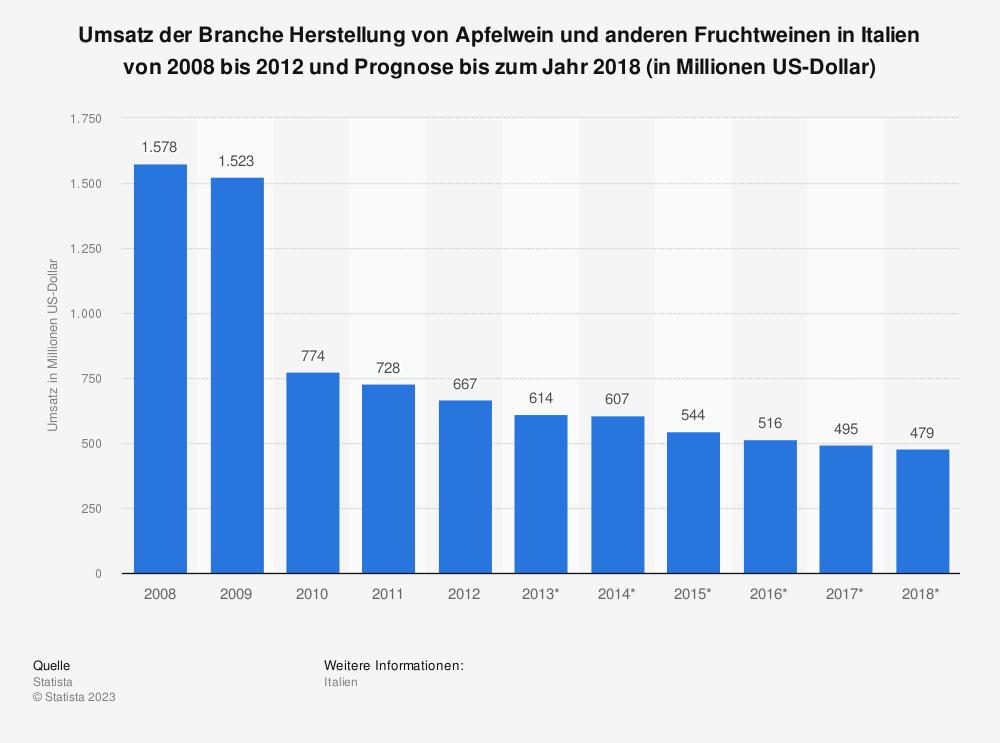Statistik: Umsatz der Branche Herstellung von Apfelwein und anderen Fruchtweinen in Italien von 2008 bis 2012 und Prognose bis zum Jahr 2018 (in Millionen US-Dollar)   Statista
