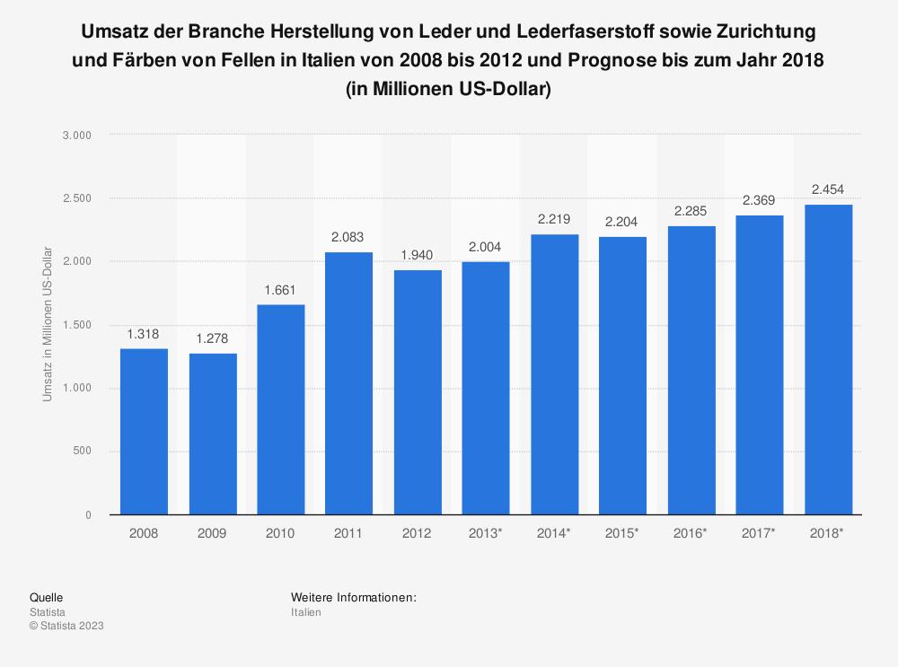 Statistik: Umsatz der Branche Herstellung von Leder und Lederfaserstoff sowie Zurichtung und Färben von Fellen in Italien von 2008 bis 2012 und Prognose bis zum Jahr 2018 (in Millionen US-Dollar)   Statista