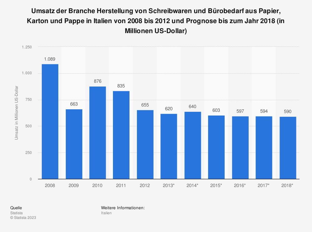 Statistik: Umsatz der Branche Herstellung von Schreibwaren und Bürobedarf aus Papier, Karton und Pappe in Italien von 2008 bis 2012 und Prognose bis zum Jahr 2018 (in Millionen US-Dollar) | Statista