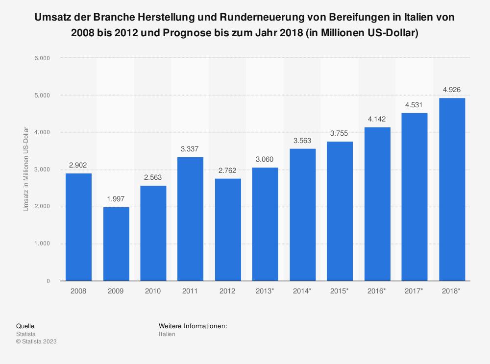 Statistik: Umsatz der Branche Herstellung und Runderneuerung von Bereifungen in Italien von 2008 bis 2012 und Prognose bis zum Jahr 2018 (in Millionen US-Dollar)   Statista