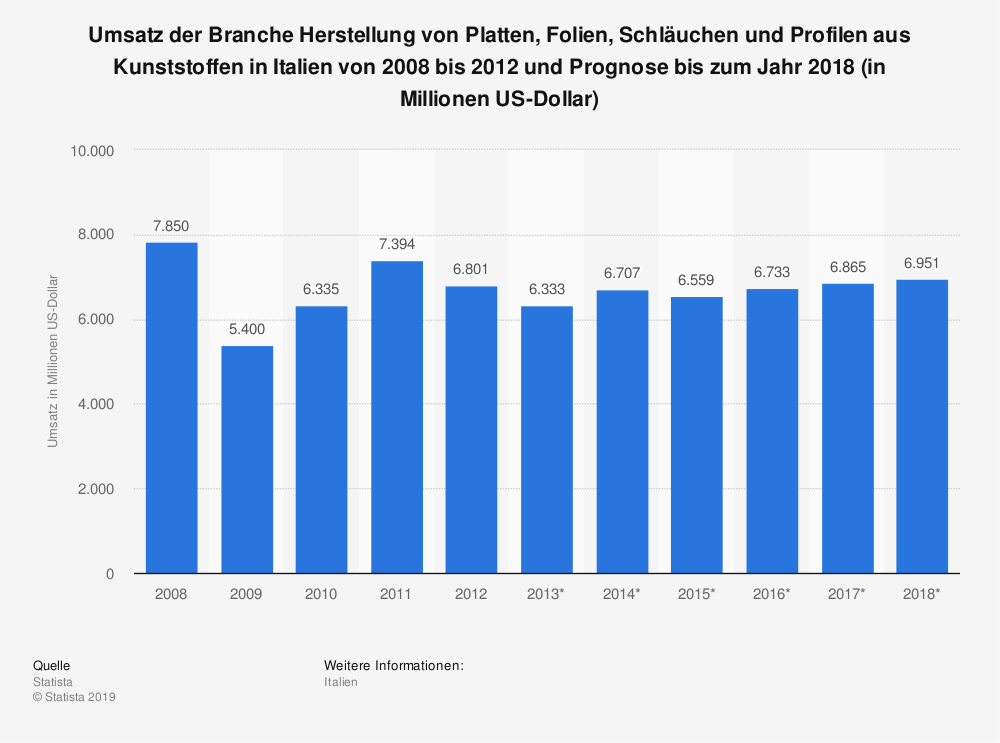 Statistik: Umsatz der Branche Herstellung von Platten, Folien, Schläuchen und Profilen aus Kunststoffen in Italien von 2008 bis 2012 und Prognose bis zum Jahr 2018 (in Millionen US-Dollar) | Statista
