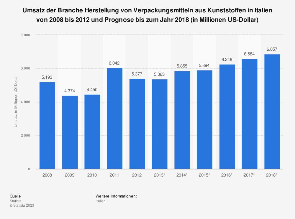 Statistik: Umsatz der Branche Herstellung von Verpackungsmitteln aus Kunststoffen in Italien von 2008 bis 2012 und Prognose bis zum Jahr 2018 (in Millionen US-Dollar)   Statista
