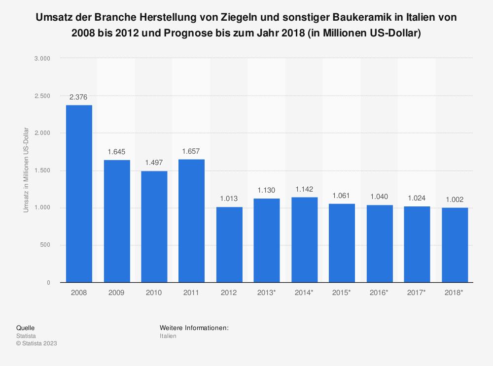 Statistik: Umsatz der Branche Herstellung von Ziegeln und sonstiger Baukeramik in Italien von 2008 bis 2012 und Prognose bis zum Jahr 2018 (in Millionen US-Dollar) | Statista