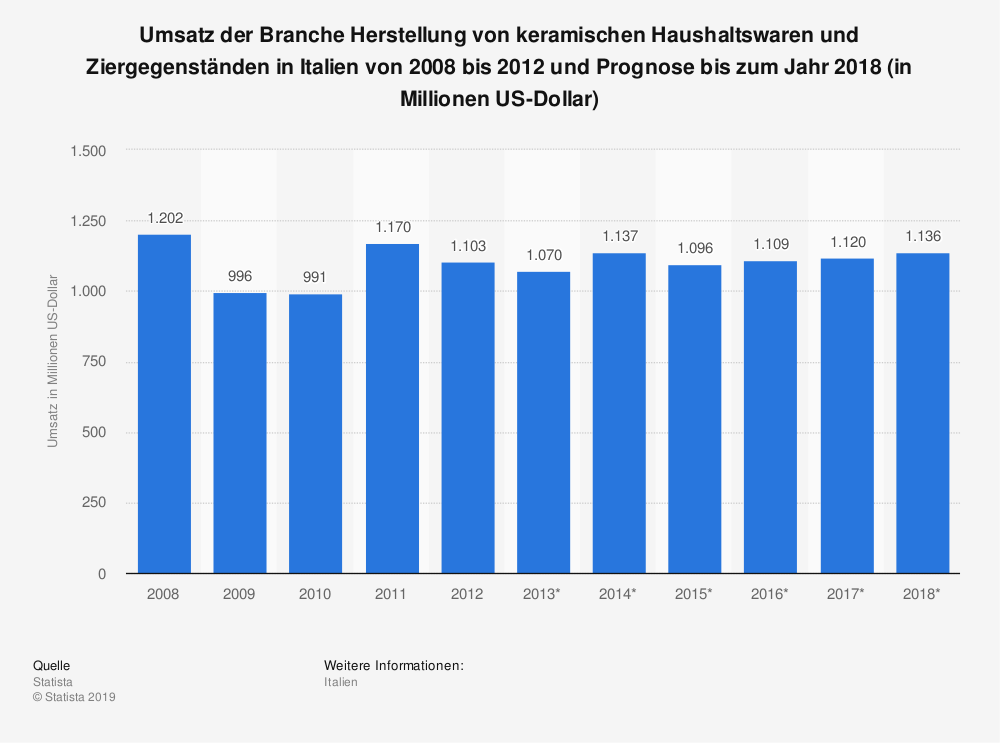 Statistik: Umsatz der Branche Herstellung von keramischen Haushaltswaren und Ziergegenständen in Italien von 2008 bis 2012 und Prognose bis zum Jahr 2018 (in Millionen US-Dollar) | Statista