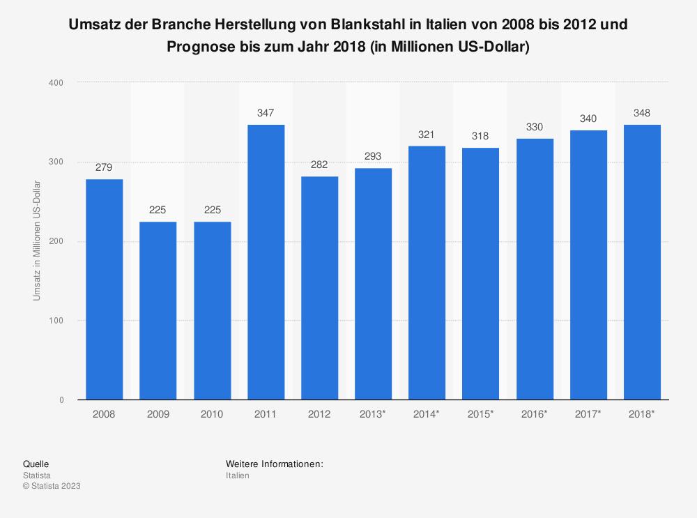 Statistik: Umsatz der Branche Herstellung von Blankstahl in Italien von 2008 bis 2012 und Prognose bis zum Jahr 2018 (in Millionen US-Dollar)   Statista