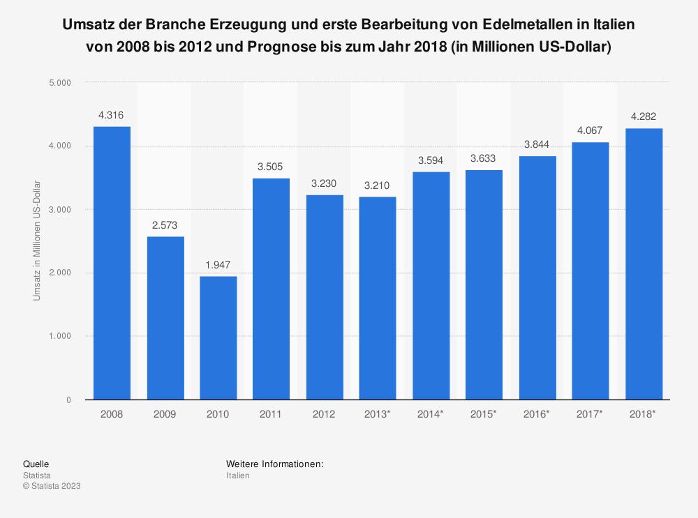 Statistik: Umsatz der Branche Erzeugung und erste Bearbeitung von Edelmetallen in Italien von 2008 bis 2012 und Prognose bis zum Jahr 2018 (in Millionen US-Dollar) | Statista