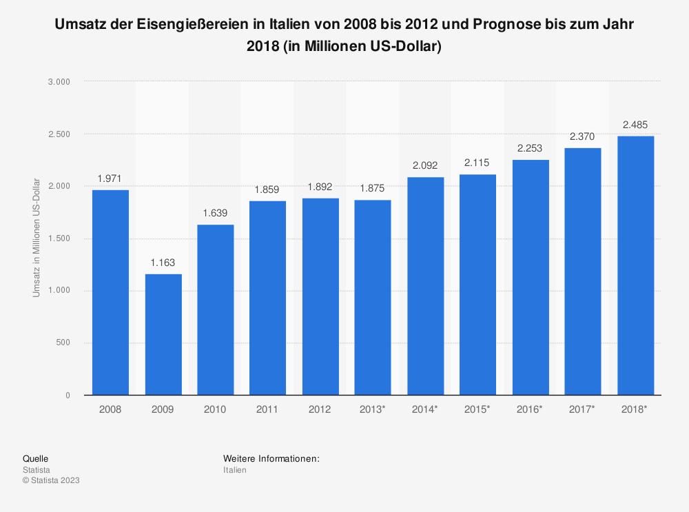 Statistik: Umsatz der Eisengießereien in Italien von 2008 bis 2012 und Prognose bis zum Jahr 2018 (in Millionen US-Dollar) | Statista