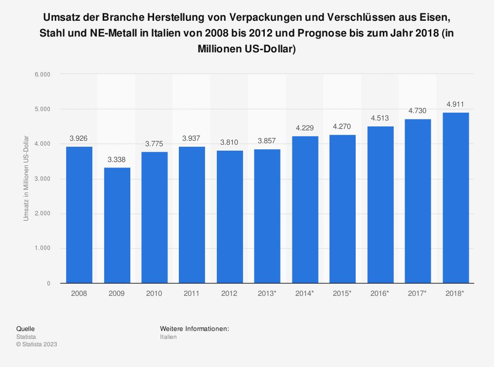 Statistik: Umsatz der Branche Herstellung von Verpackungen und Verschlüssen aus Eisen, Stahl und NE-Metall in Italien von 2008 bis 2012 und Prognose bis zum Jahr 2018 (in Millionen US-Dollar) | Statista