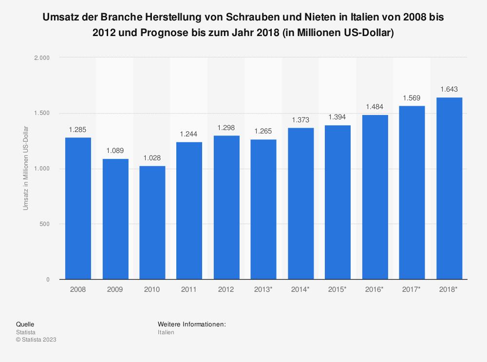 Statistik: Umsatz der Branche Herstellung von Schrauben und Nieten in Italien von 2008 bis 2012 und Prognose bis zum Jahr 2018 (in Millionen US-Dollar) | Statista