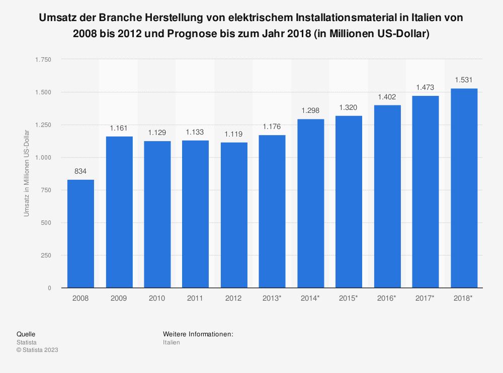 Statistik: Umsatz der Branche Herstellung von elektrischem Installationsmaterial in Italien von 2008 bis 2012 und Prognose bis zum Jahr 2018 (in Millionen US-Dollar) | Statista