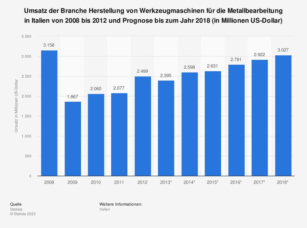 Statistik: Umsatz der Branche Herstellung von Werkzeugmaschinen für die Metallbearbeitung in Italien von 2008 bis 2012 und Prognose bis zum Jahr 2018 (in Millionen US-Dollar) | Statista