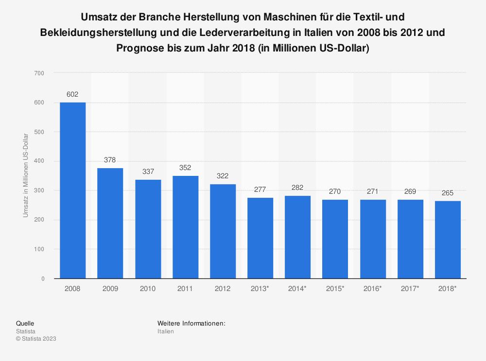 Statistik: Umsatz der Branche Herstellung von Maschinen für die Textil- und Bekleidungsherstellung und die Lederverarbeitung in Italien von 2008 bis 2012 und Prognose bis zum Jahr 2018 (in Millionen US-Dollar) | Statista
