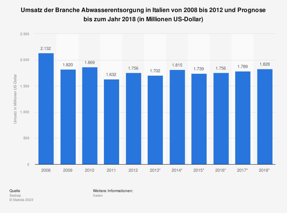 Statistik: Umsatz der Branche Abwasserentsorgung in Italien von 2008 bis 2012 und Prognose bis zum Jahr 2018 (in Millionen US-Dollar)   Statista