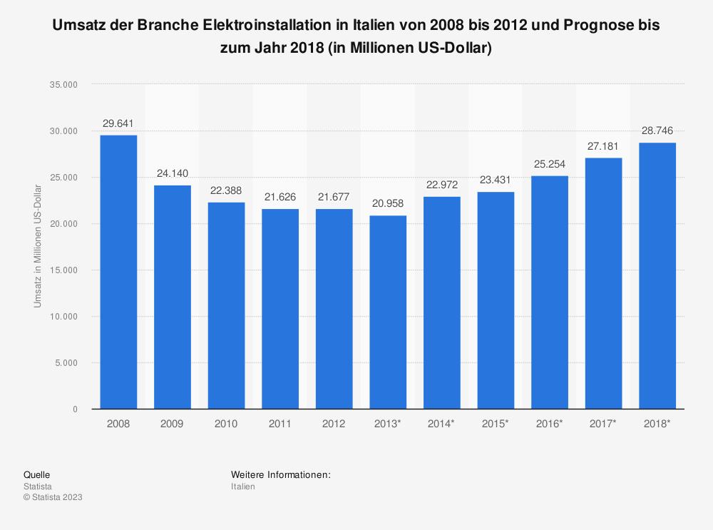 Statistik: Umsatz der Branche Elektroinstallation in Italien von 2008 bis 2012 und Prognose bis zum Jahr 2018 (in Millionen US-Dollar) | Statista