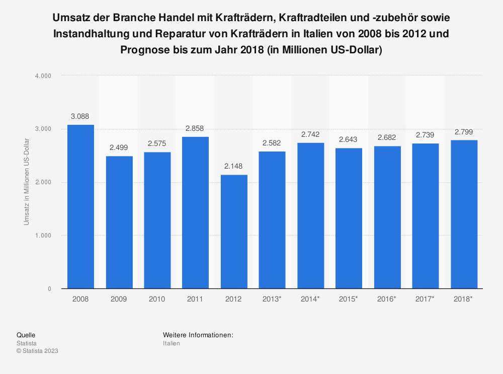 Statistik: Umsatz der Branche Handel mit Krafträdern, Kraftradteilen und -zubehör sowie Instandhaltung und Reparatur von Krafträdern in Italien von 2008 bis 2012 und Prognose bis zum Jahr 2018 (in Millionen US-Dollar)   Statista