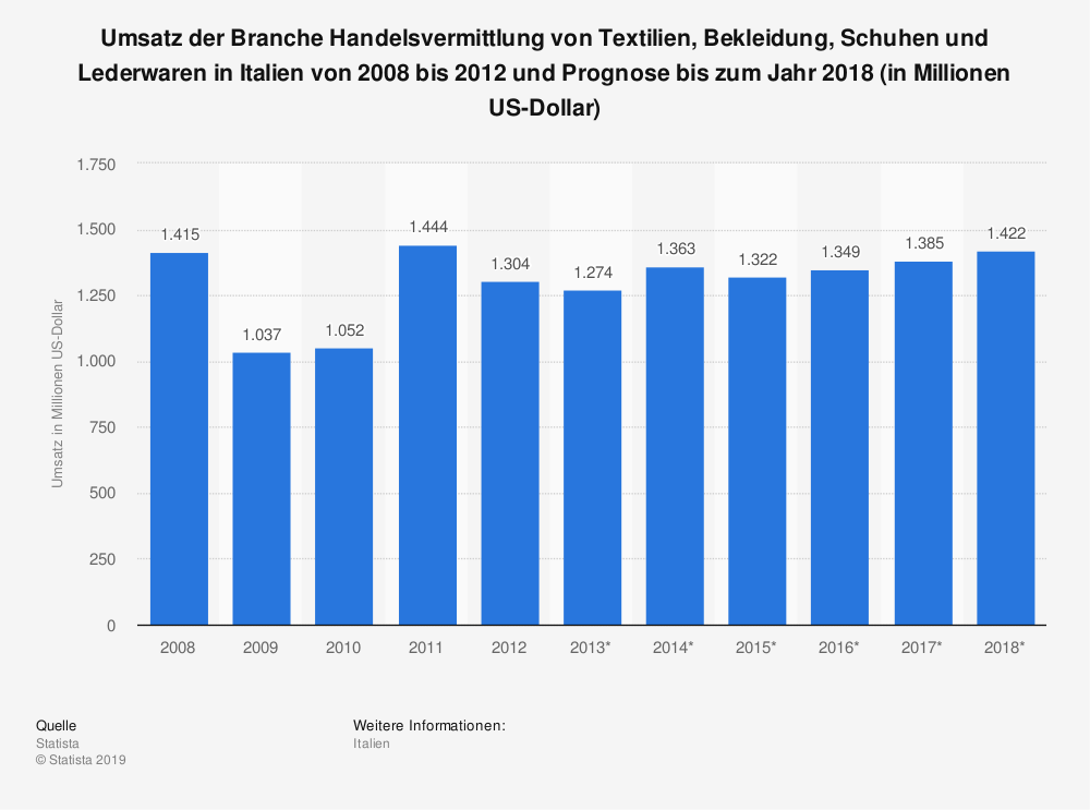 Statistik: Umsatz der Branche Handelsvermittlung von Textilien, Bekleidung, Schuhen und Lederwaren in Italien von 2008 bis 2012 und Prognose bis zum Jahr 2018 (in Millionen US-Dollar) | Statista