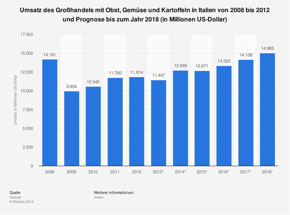 Statistik: Umsatz des Großhandels mit Obst, Gemüse und Kartoffeln in Italien von 2008 bis 2012 und Prognose bis zum Jahr 2018 (in Millionen US-Dollar) | Statista