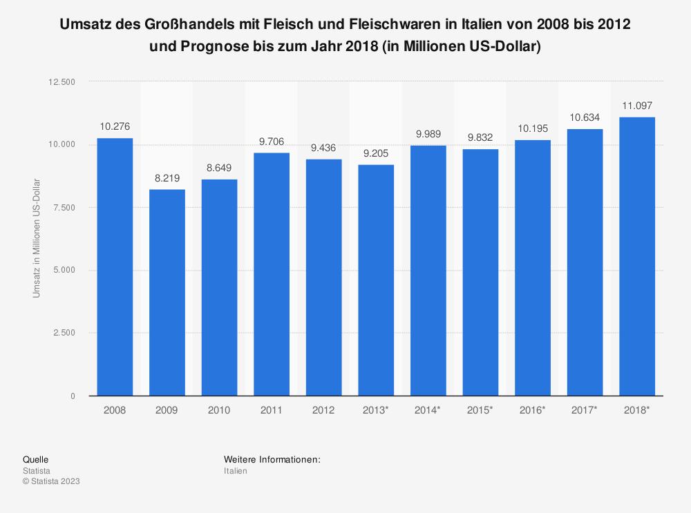 Statistik: Umsatz des Großhandels mit Fleisch und Fleischwaren in Italien von 2008 bis 2012 und Prognose bis zum Jahr 2018 (in Millionen US-Dollar) | Statista