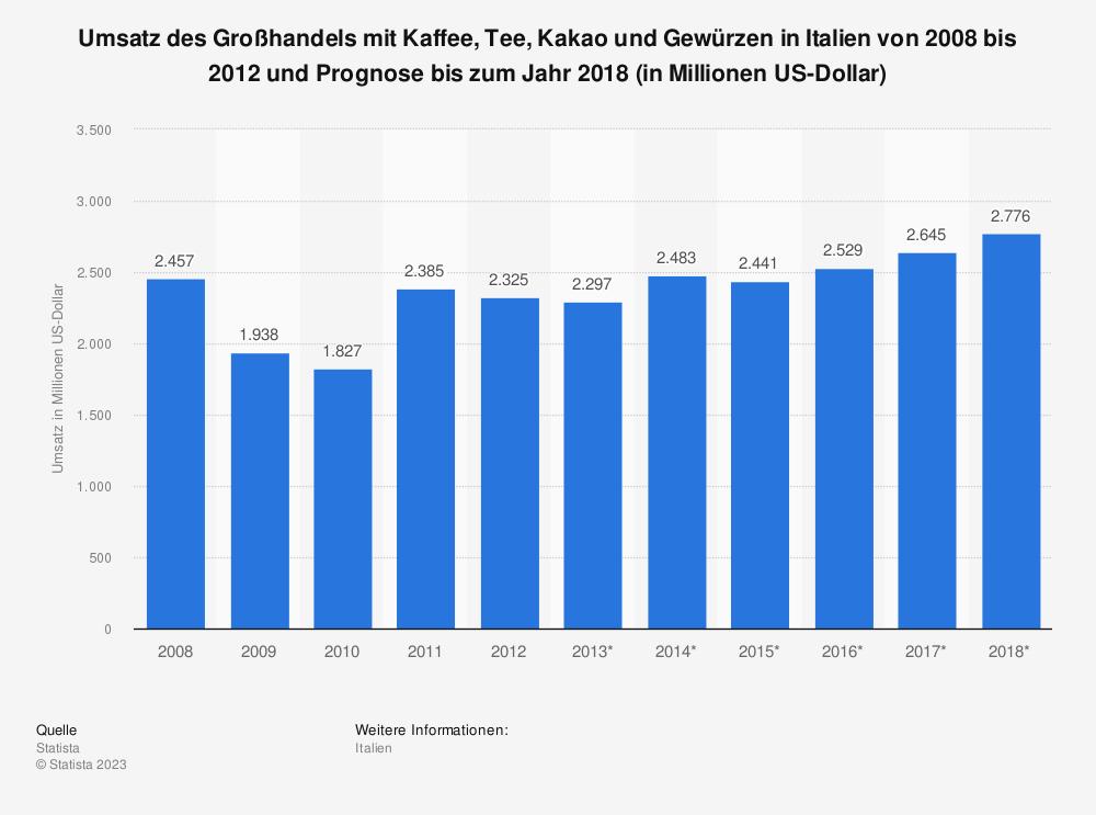 Statistik: Umsatz des Großhandels mit Kaffee, Tee, Kakao und Gewürzen in Italien von 2008 bis 2012 und Prognose bis zum Jahr 2018 (in Millionen US-Dollar)   Statista