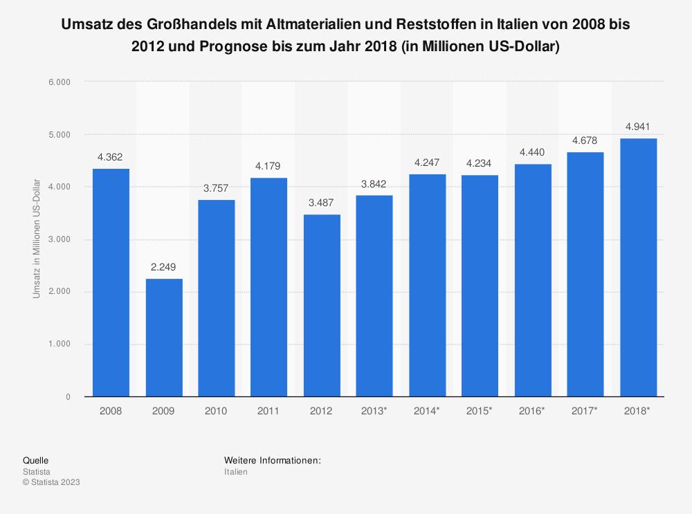 Statistik: Umsatz des Großhandels mit Altmaterialien und Reststoffen in Italien von 2008 bis 2012 und Prognose bis zum Jahr 2018 (in Millionen US-Dollar) | Statista