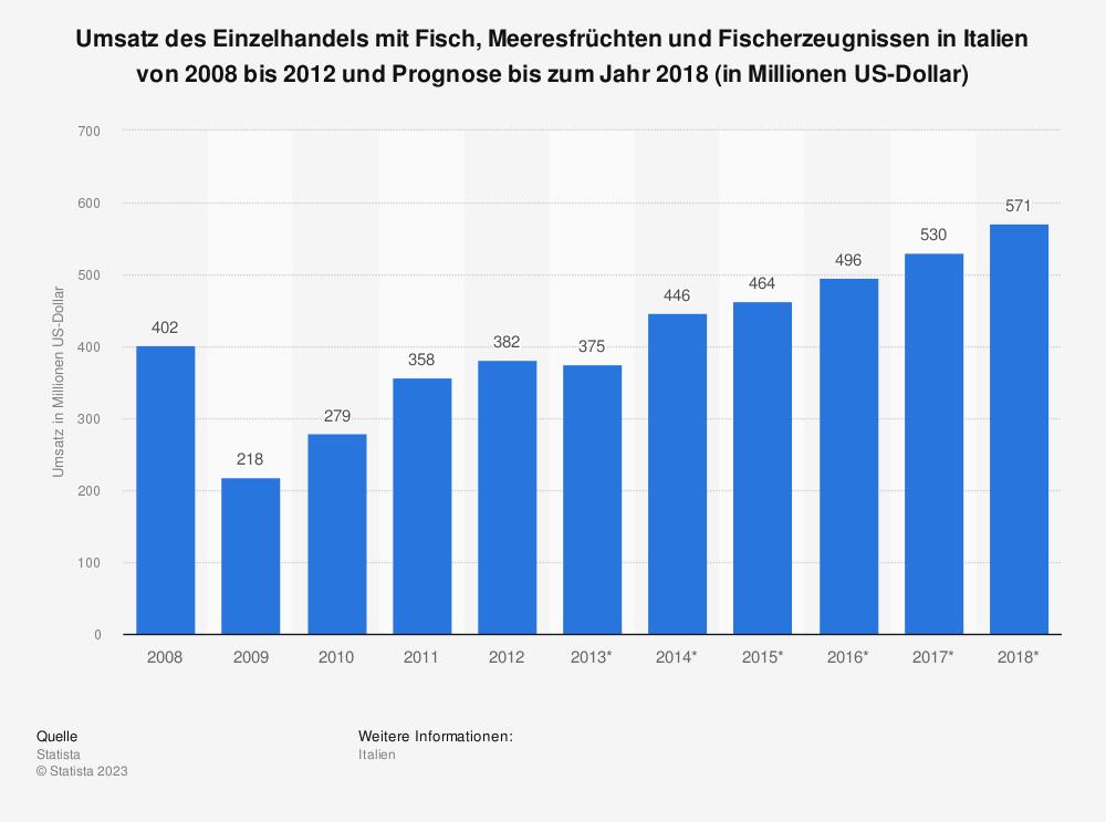Statistik: Umsatz des Einzelhandels mit Fisch, Meeresfrüchten und Fischerzeugnissen in Italien von 2008 bis 2012 und Prognose bis zum Jahr 2018 (in Millionen US-Dollar) | Statista