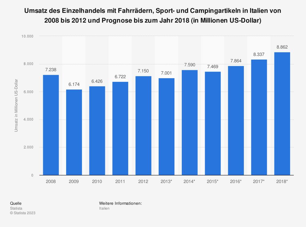 Statistik: Umsatz des Einzelhandels mit Fahrrädern, Sport- und Campingartikeln in Italien von 2008 bis 2012 und Prognose bis zum Jahr 2018 (in Millionen US-Dollar) | Statista