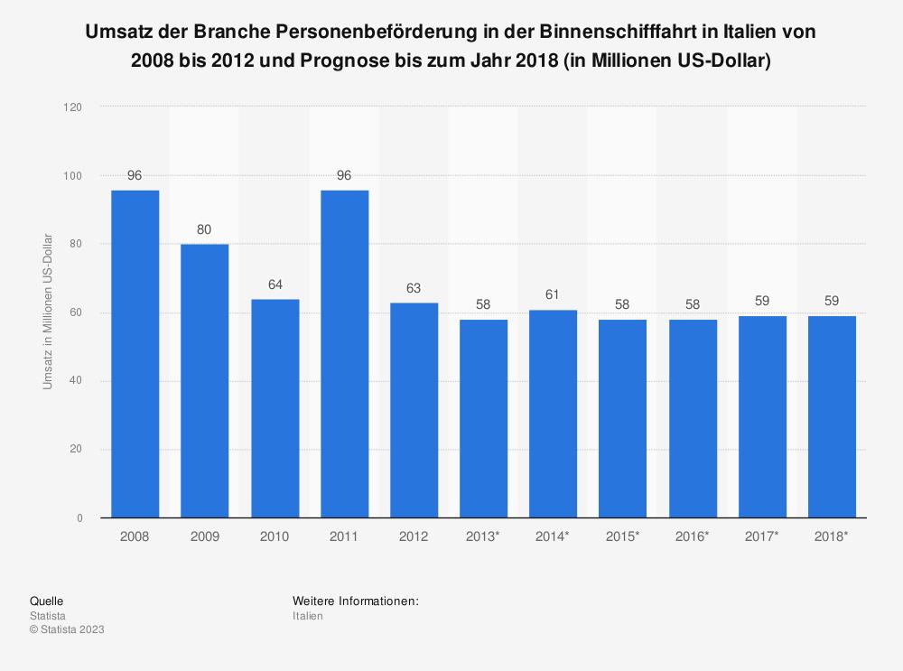 Statistik: Umsatz der Branche Personenbeförderung in der Binnenschifffahrt in Italien von 2008 bis 2012 und Prognose bis zum Jahr 2018 (in Millionen US-Dollar) | Statista