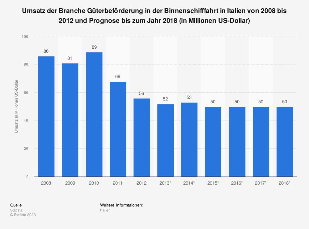 Statistik: Umsatz der Branche Güterbeförderung in der Binnenschifffahrt in Italien von 2008 bis 2012 und Prognose bis zum Jahr 2018 (in Millionen US-Dollar)   Statista