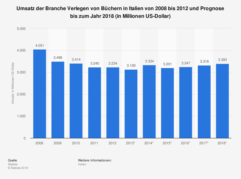 Statistik: Umsatz der Branche Verlegen von Büchern in Italien von 2008 bis 2012 und Prognose bis zum Jahr 2018 (in Millionen US-Dollar) | Statista