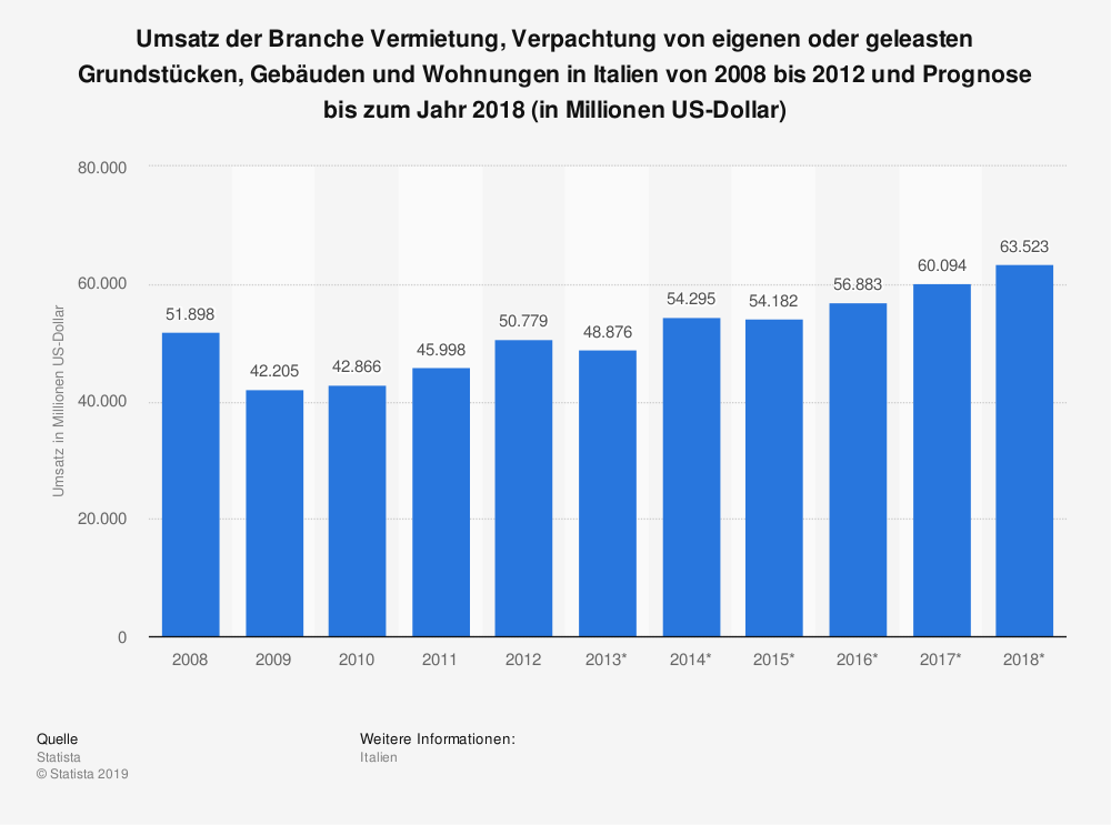 Statistik: Umsatz der Branche Vermietung, Verpachtung von eigenen oder geleasten Grundstücken, Gebäuden und Wohnungen in Italien von 2008 bis 2012 und Prognose bis zum Jahr 2018 (in Millionen US-Dollar) | Statista