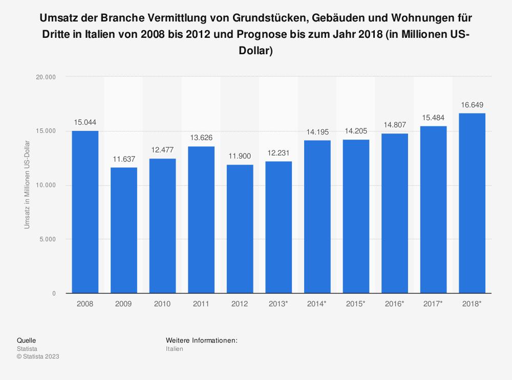 Statistik: Umsatz der Branche Vermittlung von Grundstücken, Gebäuden und Wohnungen für Dritte in Italien von 2008 bis 2012 und Prognose bis zum Jahr 2018 (in Millionen US-Dollar)   Statista