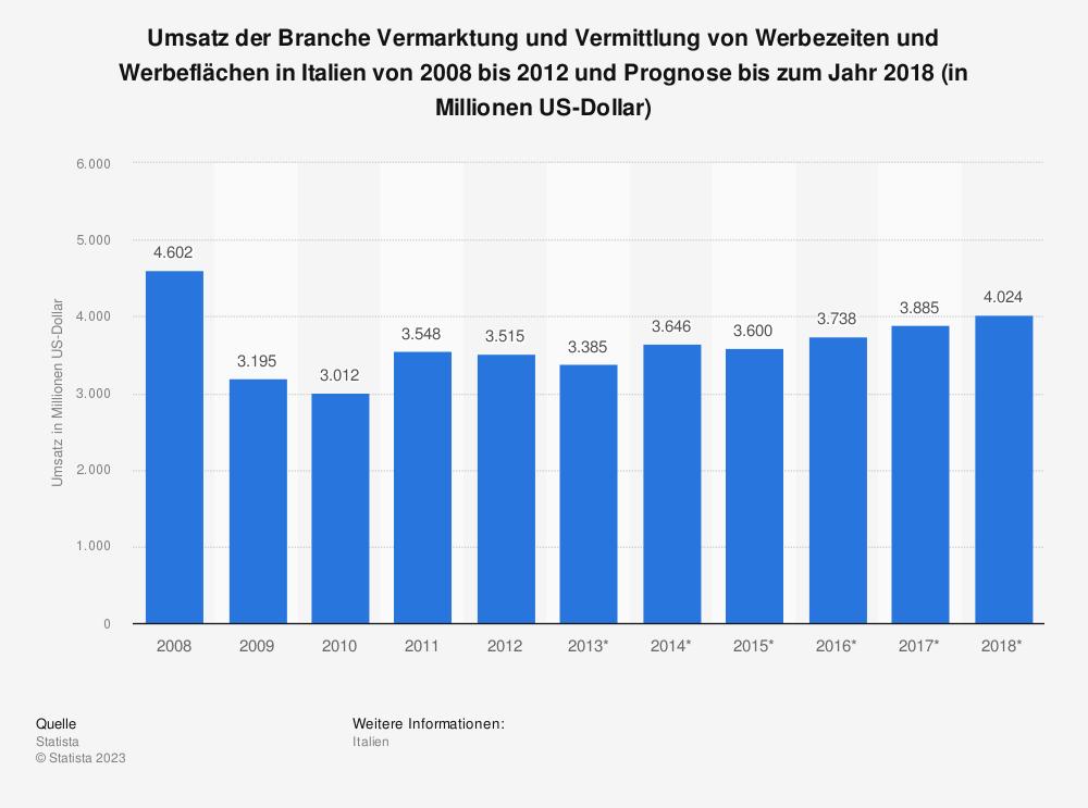 Statistik: Umsatz der Branche Vermarktung und Vermittlung von Werbezeiten und Werbeflächen in Italien von 2008 bis 2012 und Prognose bis zum Jahr 2018 (in Millionen US-Dollar) | Statista