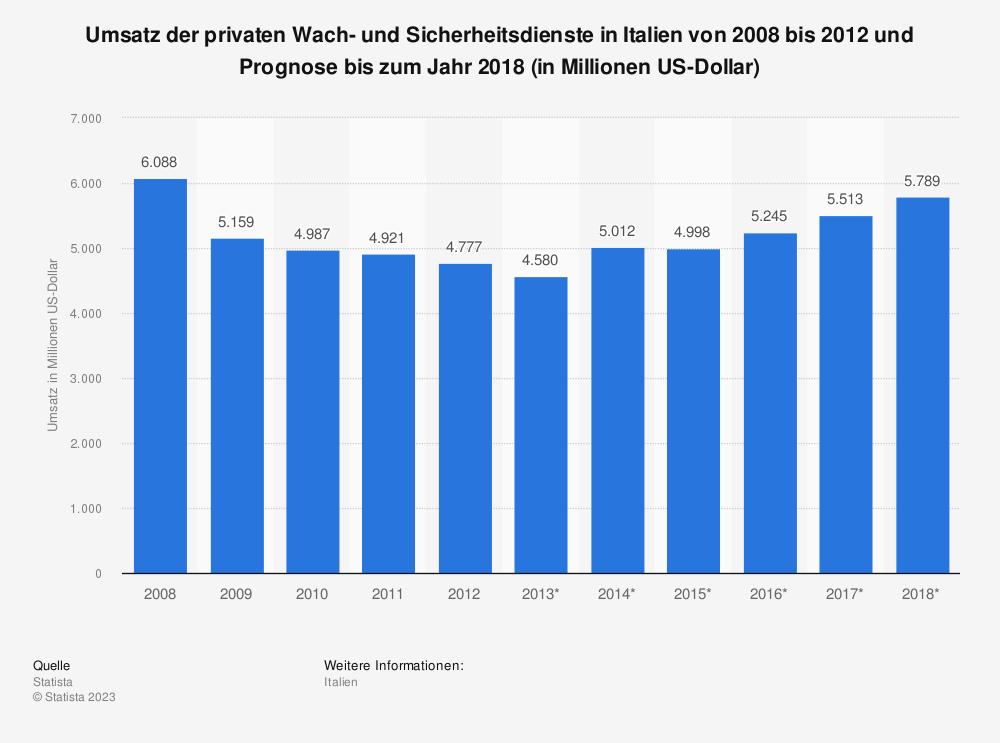 Statistik: Umsatz der privaten Wach- und Sicherheitsdienste in Italien von 2008 bis 2012 und Prognose bis zum Jahr 2018 (in Millionen US-Dollar)   Statista