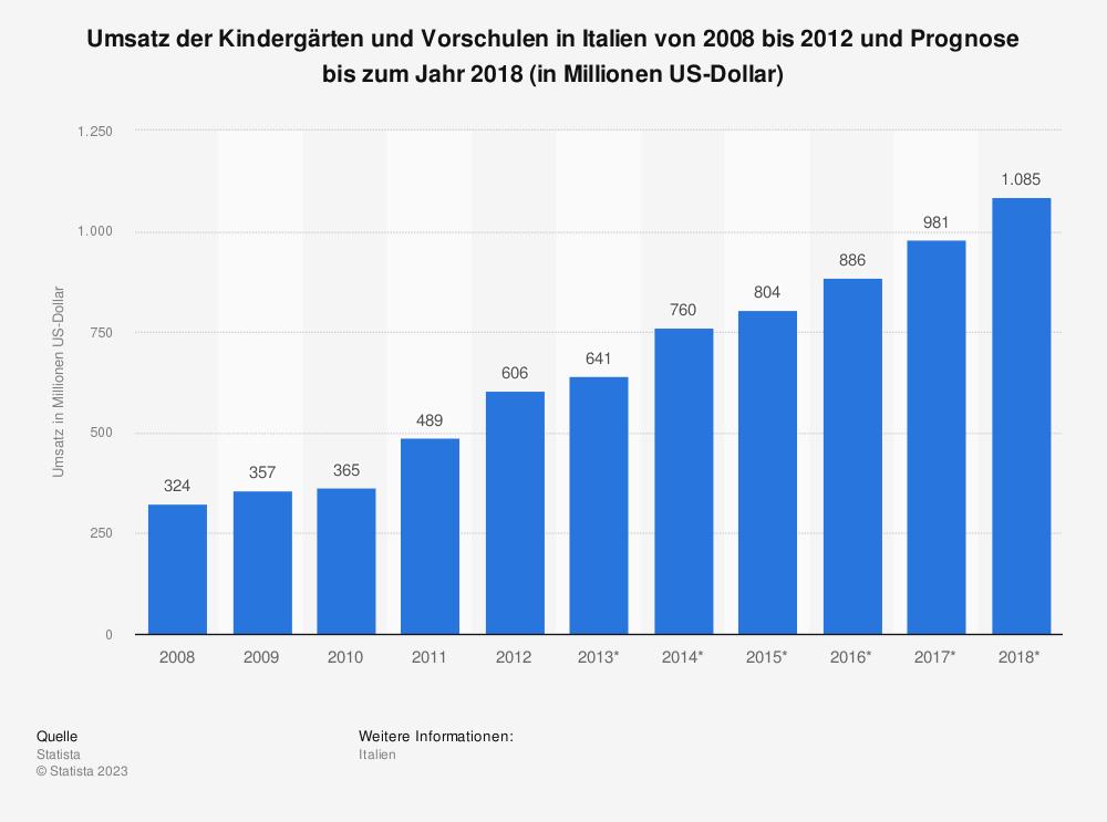 Statistik: Umsatz der Kindergärten und Vorschulen in Italien von 2008 bis 2012 und Prognose bis zum Jahr 2018 (in Millionen US-Dollar)   Statista