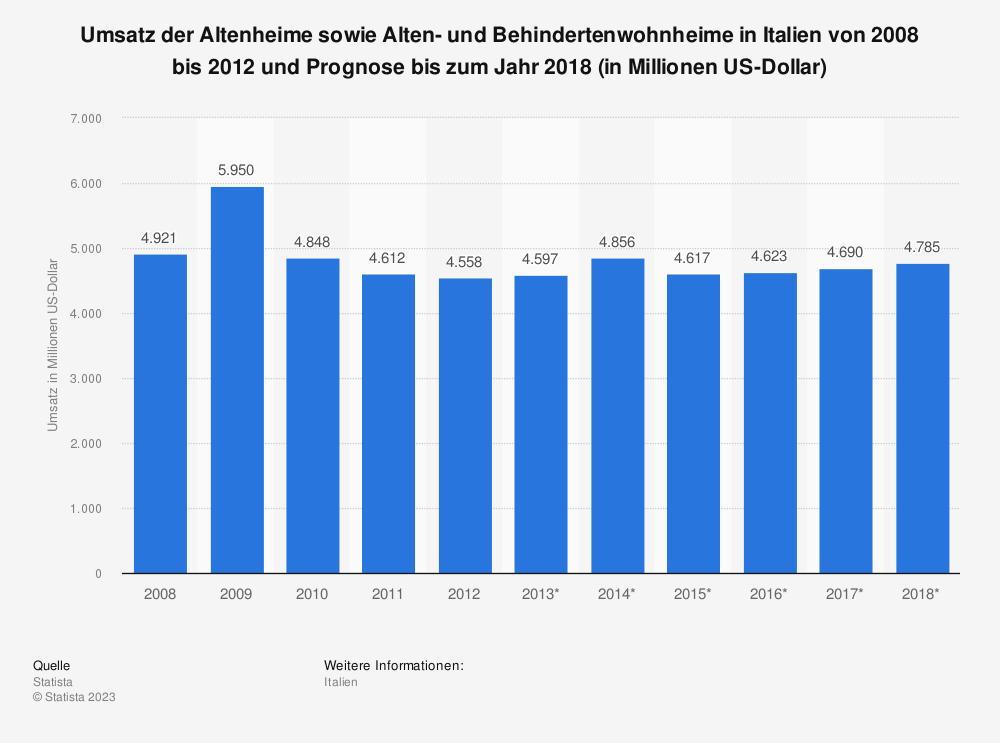 Statistik: Umsatz der Altenheime sowie Alten- und Behindertenwohnheime in Italien von 2008 bis 2012 und Prognose bis zum Jahr 2018 (in Millionen US-Dollar) | Statista