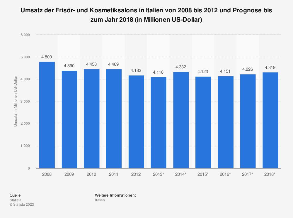Statistik: Umsatz der Frisör- und Kosmetiksalons in Italien von 2008 bis 2012 und Prognose bis zum Jahr 2018 (in Millionen US-Dollar) | Statista
