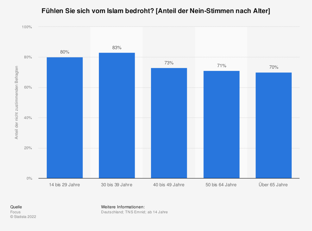 Statistik: Fühlen Sie sich vom Islam bedroht? [Anteil der Nein-Stimmen nach Alter] | Statista