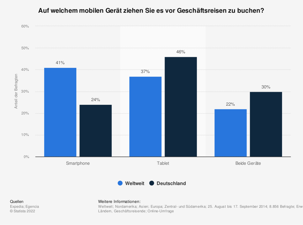 Statistik: Auf welchem mobilen Gerät ziehen Sie es vor Geschäftsreisen zu buchen? | Statista