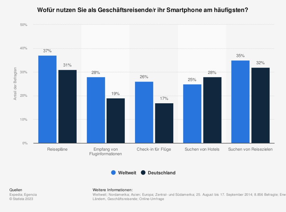 Statistik: Wofür nutzen Sie als Geschäftsreisende/r ihr Smartphone am häufigsten? | Statista
