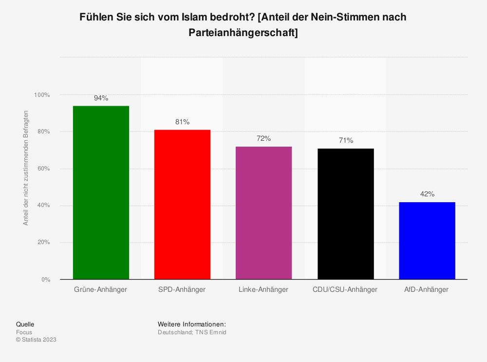 Statistik: Fühlen Sie sich vom Islam bedroht? [Anteil der Nein-Stimmen nach Parteianhängerschaft] | Statista