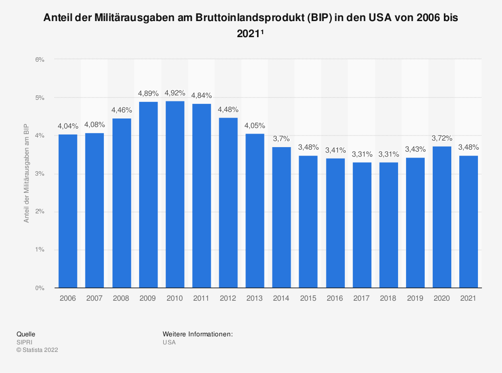 Statistik: Anteil der Militärausgaben am Bruttoinlandsprodukt (BIP) in den USA von 1992 bis 2018 | Statista