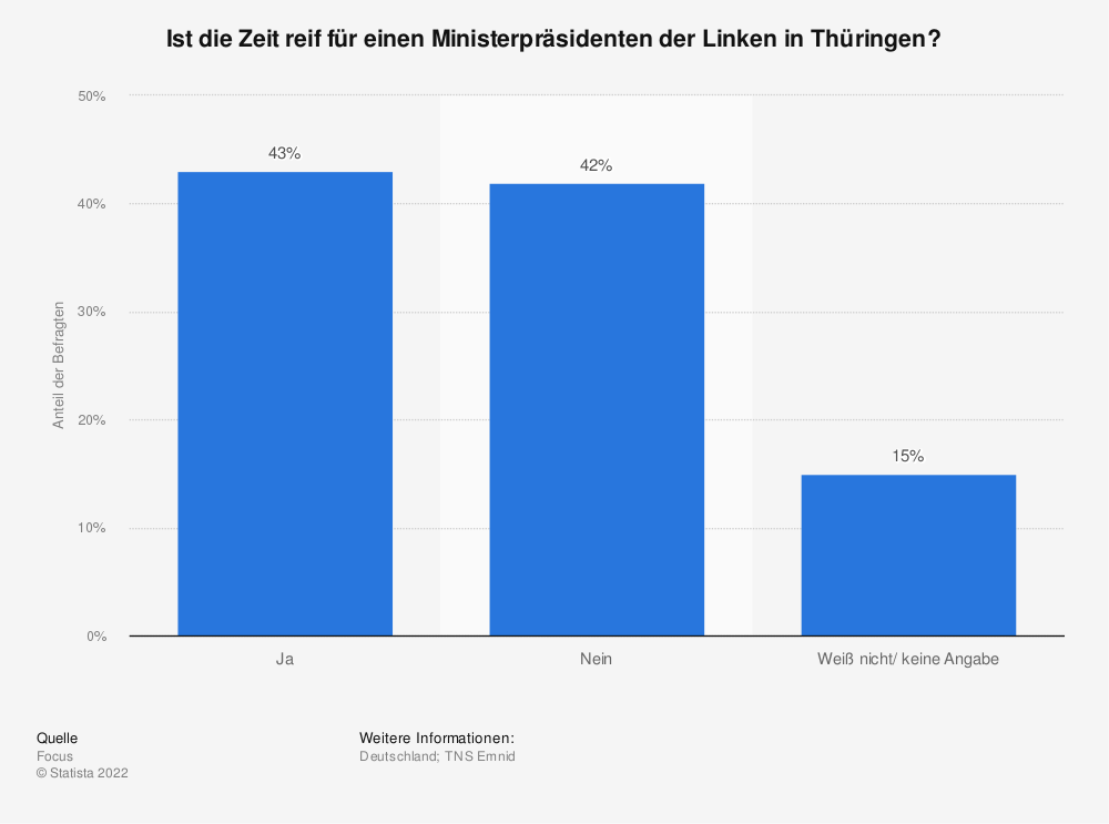Statistik: Ist die Zeit reif für einen Ministerpräsidenten der Linken in Thüringen? | Statista
