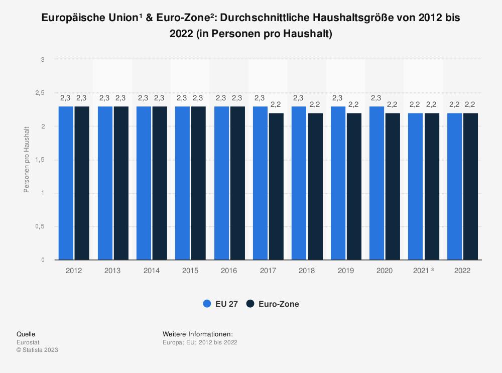 Statistik: Europäische Union & Euro-Zone: Durchschnittliche Haushaltsgröße von 2009 bis 2019 (in Personen pro Haushalt) | Statista