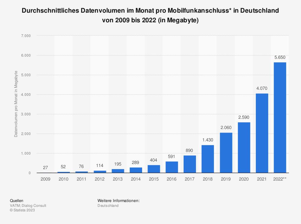 Statistik: Durchschnittliches Datenvolumen im Monat pro Mobilfunkanschluss* in Deutschland von 2009 bis 2019 (in Megabyte) | Statista
