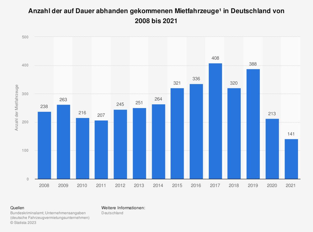 Statistik: Anzahl der auf Dauer abhanden gekommenen Mietfahrzeuge* in Deutschland von 2008 bis 2017 | Statista